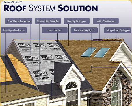 Shingle Roofing Systems