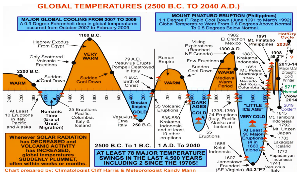 Global Temperatures (2500 B.C. to 2040 A.D.)