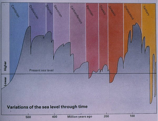 Figure 3. Variations in sea level over past 600 million years.