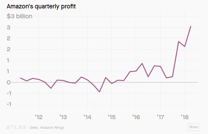 Amazon's quarterly profits