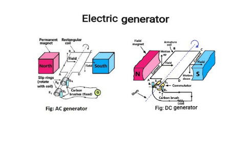 types of electric generator