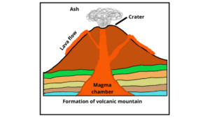 Formation of volcanic mountain