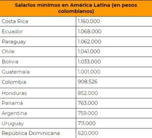 Tabla de salarios mínimos en América Latina