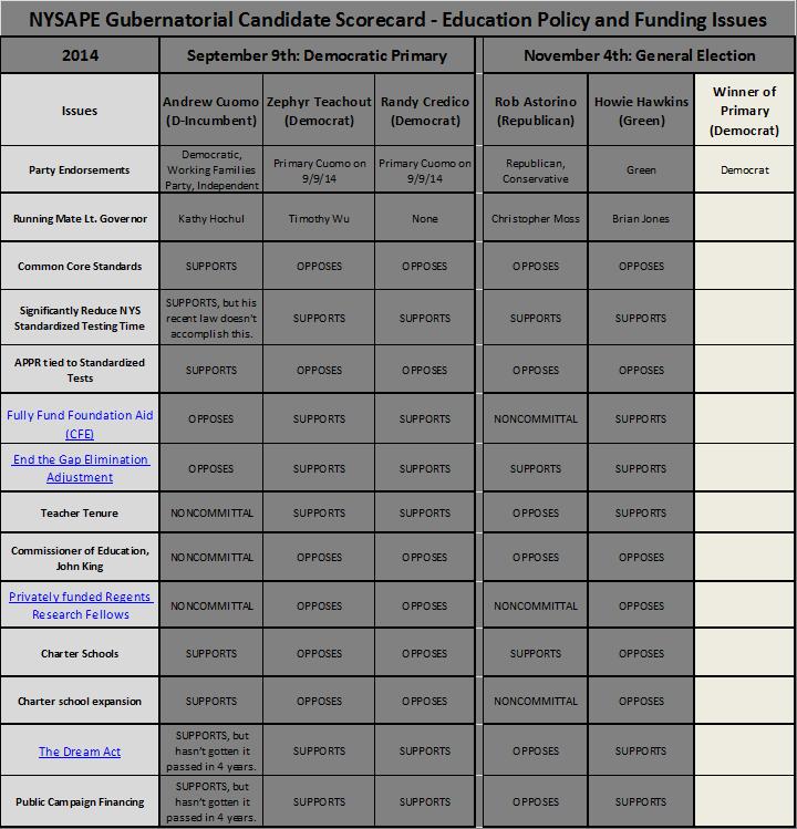 nysape scorecard