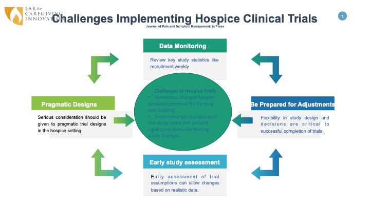 Challenges doing behavioral intervention research in hospice
