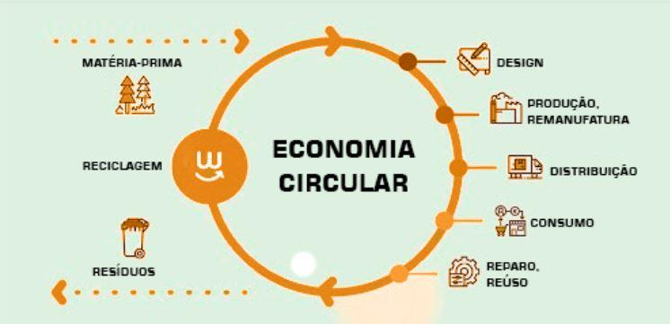 Sustentabilidade - As vantagens da economia circular para seu negócio