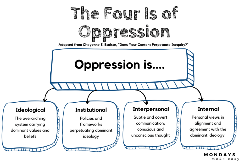 Fostering an Anti-Racist Classroom: The Four Is of Oppression. Oppression is ideological, institutional, interpersonal, and internal.