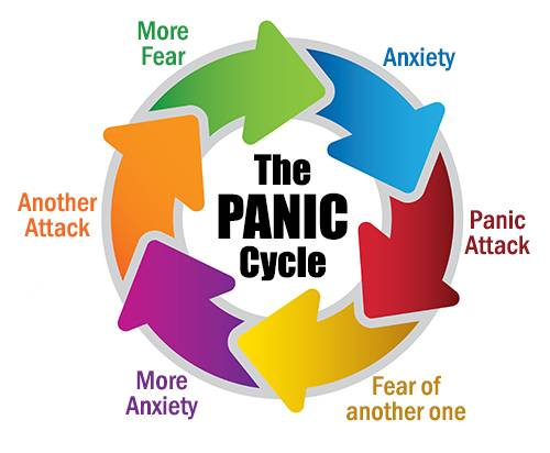 There Is Help For Panic Disorder