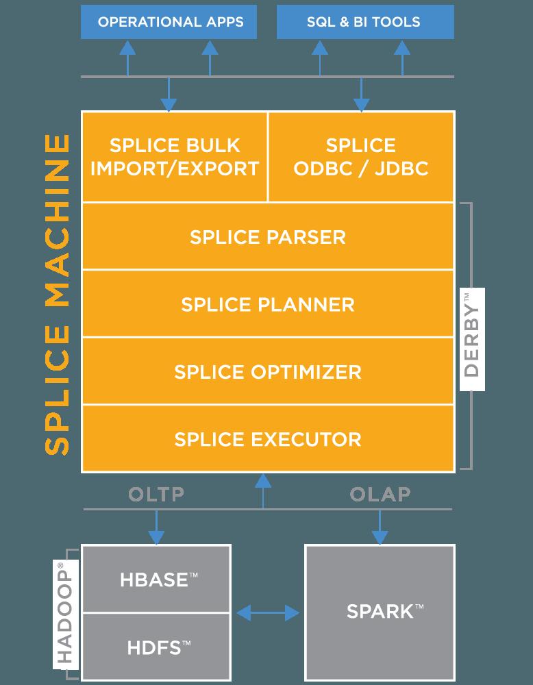 Splice Machine.stack.spark