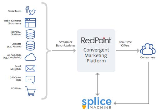 Splice Machine RedPoint Architecture