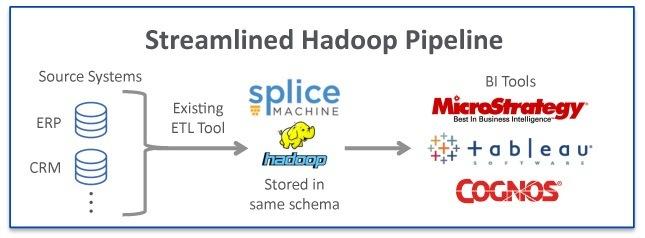 splice-machine-streamline-hadoop