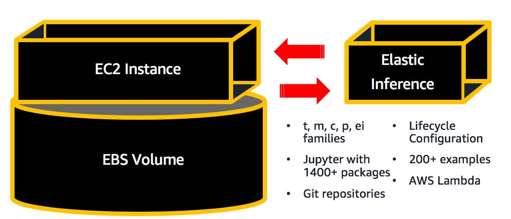 SageMaker Notebook Instances