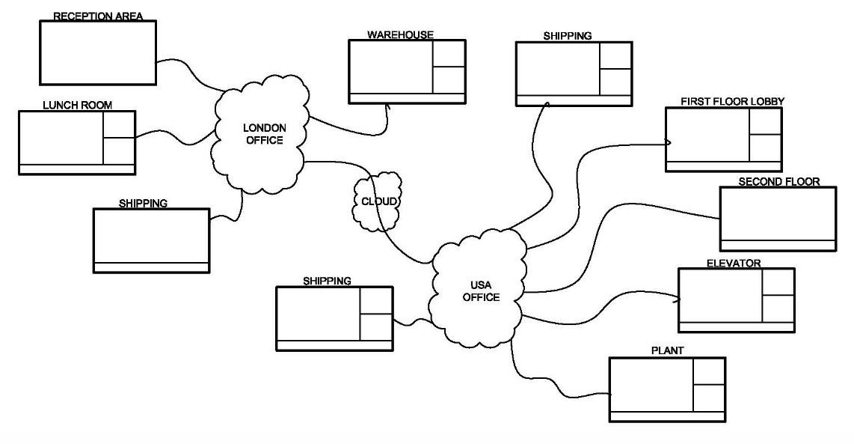digital-signage-flow