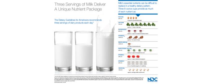 Milk Dietary Guidelines