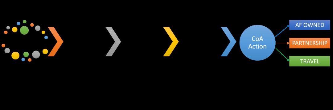 Figure 1. Data Driven Decision | Model Process