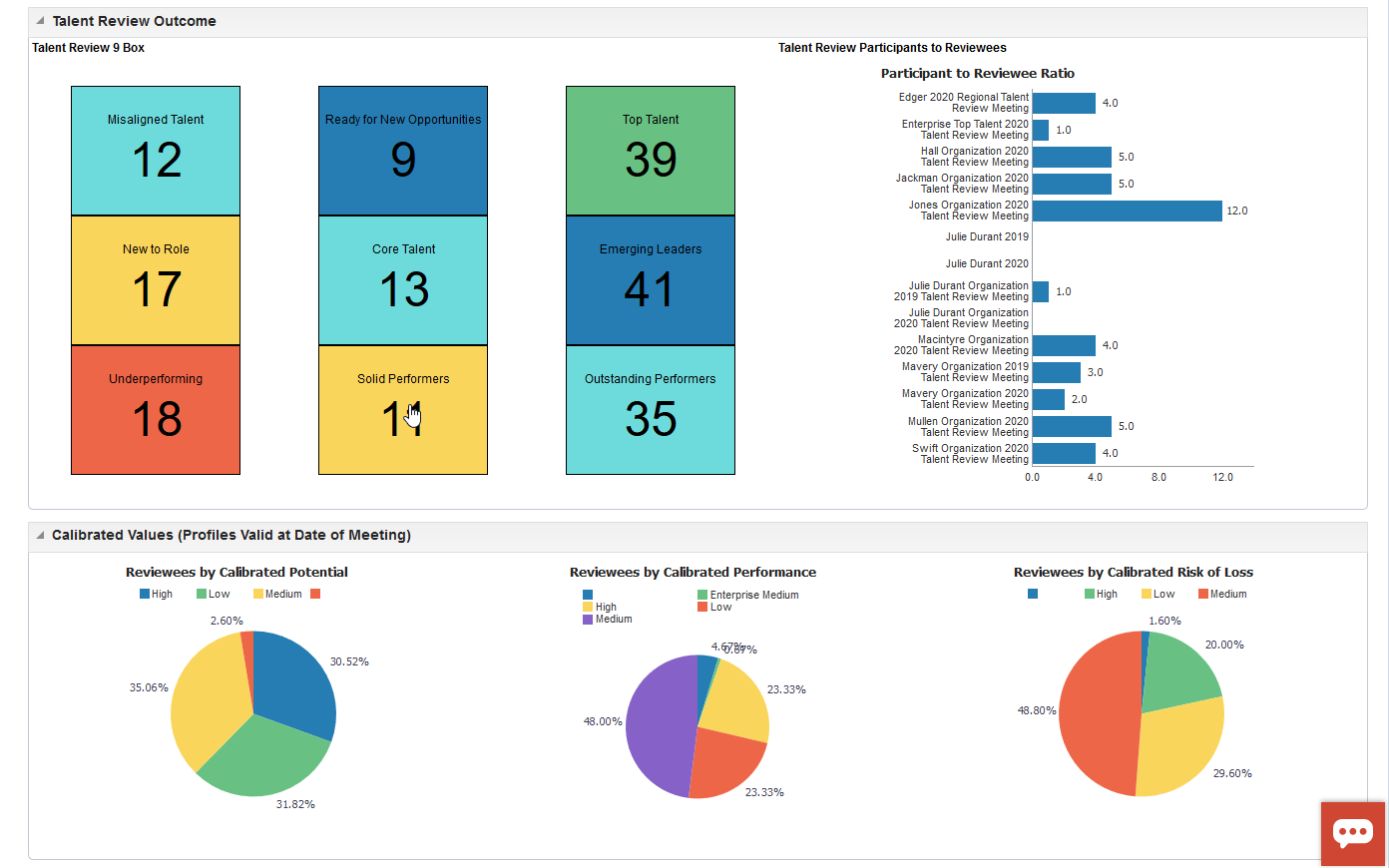 Workforce Analytics Dashboard
