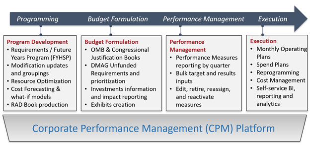 Corporate Performance Management CPM Platform