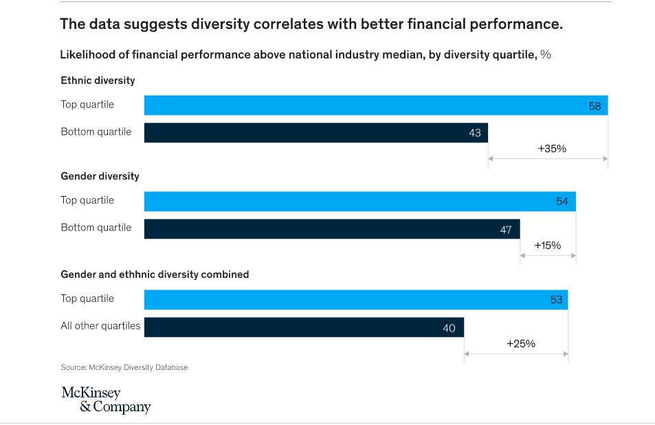 McKinsey Diversity Chart