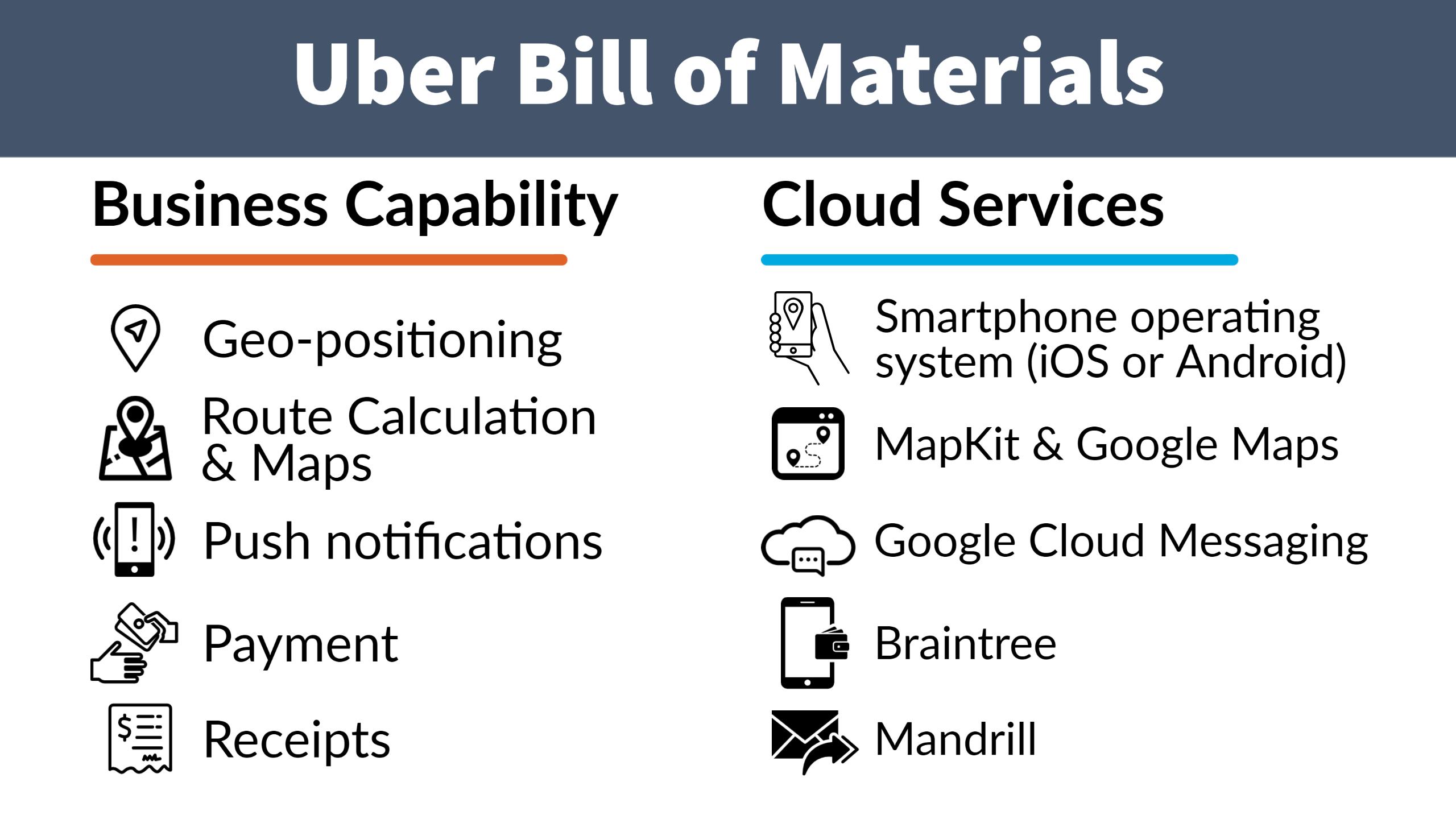 Uber Bill of Materials