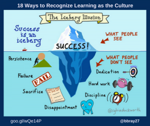 18 Ways to Recognize Learning as the Culture