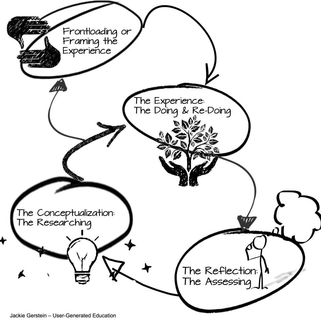Cycle of Learning