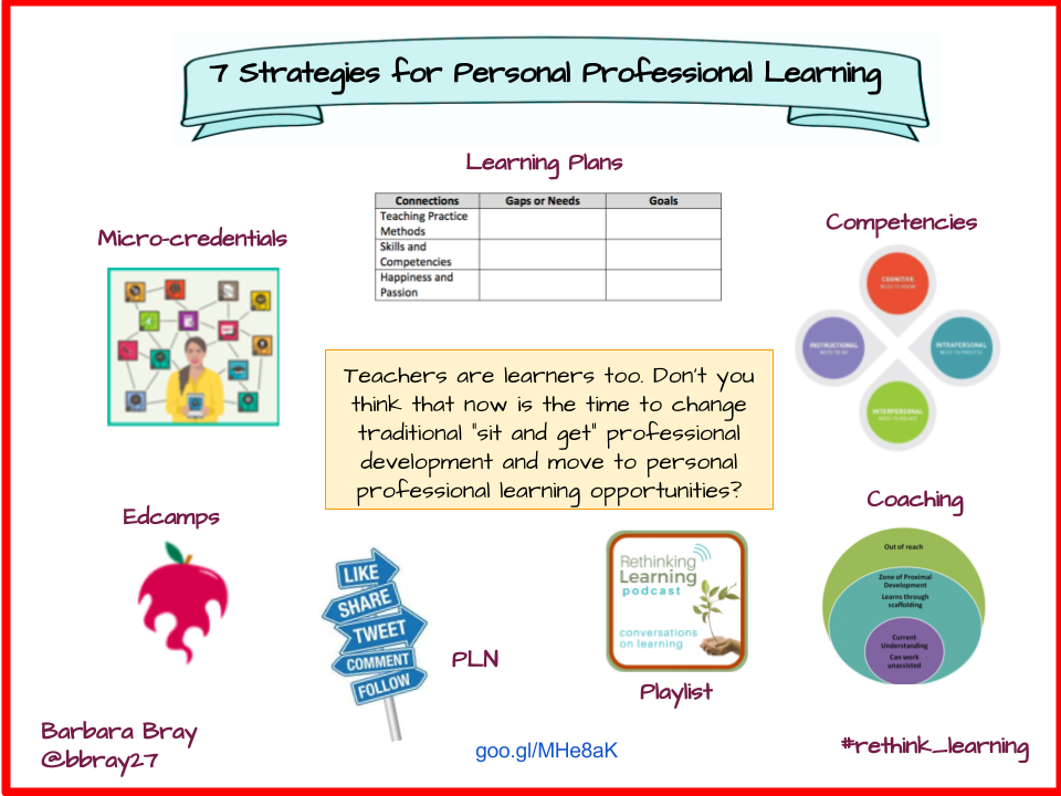 Personal Professional Learning