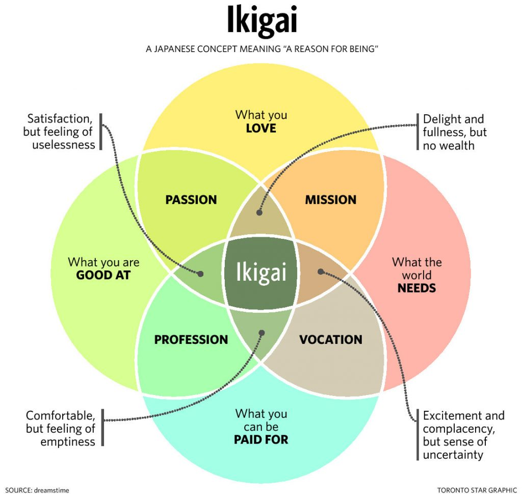 Ikigai: The Meaning for Life