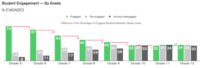 Student engagement by grade