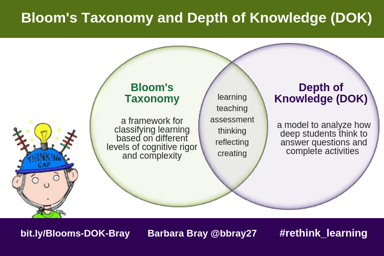 Bloom's Taxonomy and DOK (Bray) (2)