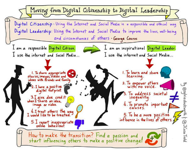 Sketchnote Moving from Digital Citizenship to Digital Leadership