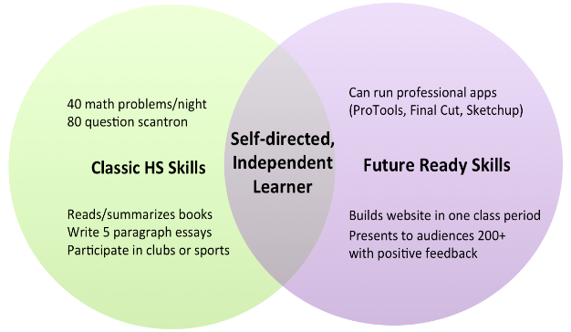 High School Venn Diagram