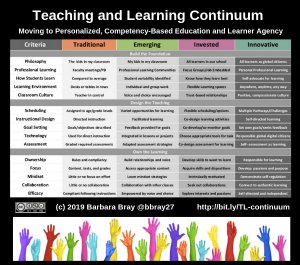 Teaching and Learning Continuum (c) 2019 Barbara Bray @bbray27