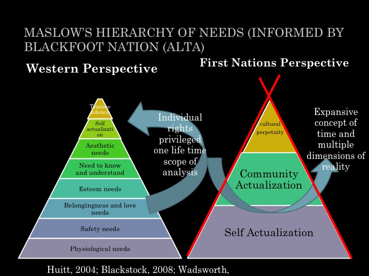 Maslow's Hierarchy of Needs Western Perspective vs First Nation Perspective