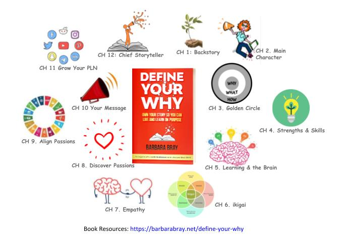 Graphic For Define Your WHY Pages