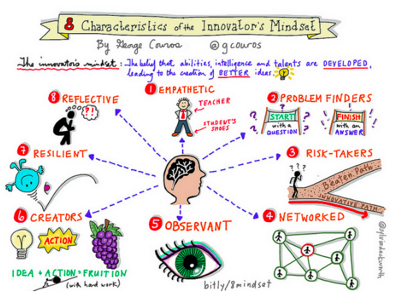 8 Characteristics of the Innovator Mindset by George Couros