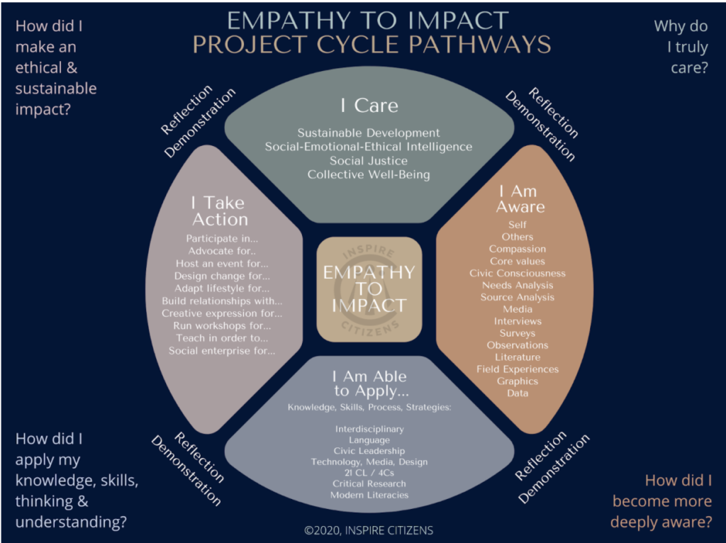 Empathy to Impact, Inspired Citizens