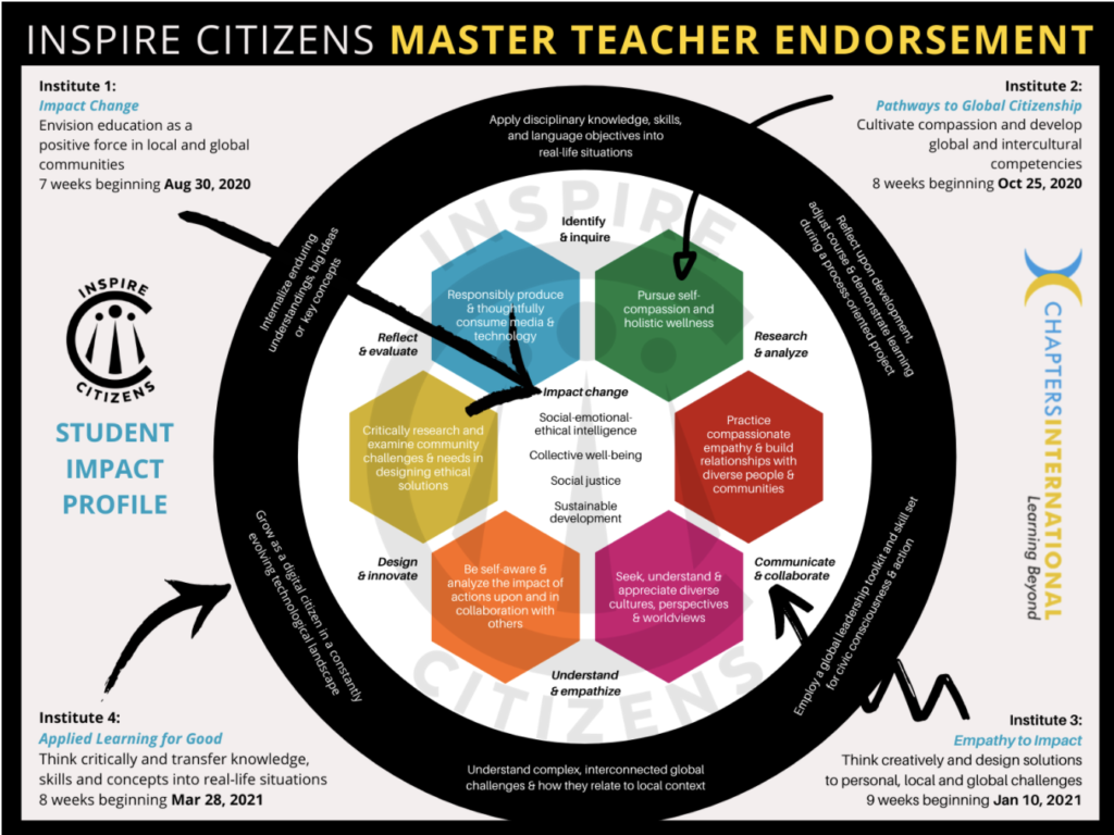 Inspire Citizens Master Teacher Endorsement