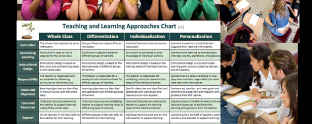Teaching and Learning Approaches Chart (v1)