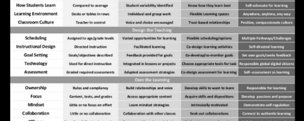 The Teaching and Learning Continuum Moving to Learner Agency