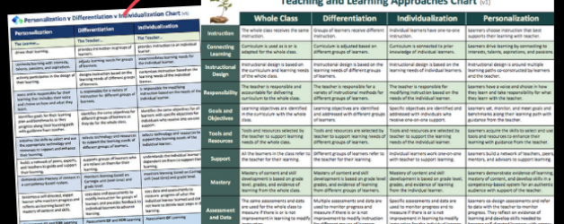 Updated PDI Chart to Teaching and Learning Approaches Chart
