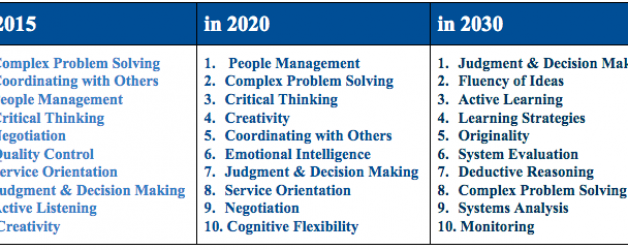 Skills and Dispositions Needed for the Future