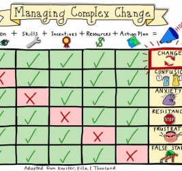 Why is Change so Complex?