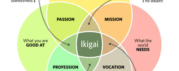 Ikigai: Your Purpose and Reason for Being