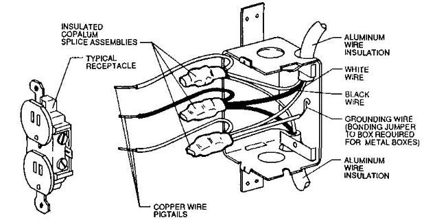 diagram of copper pigtailing