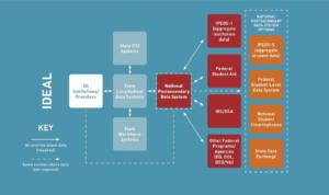 gates-foundation-chart-data-flow