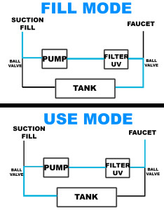 Diagram of how I plumbed my system to fill with suction, and double filter the water