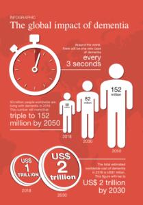 The global impact of dementia