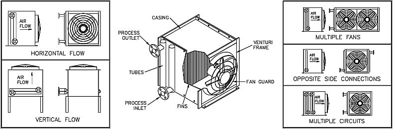 Air cooled liquid cooling heat exchanger (fin-fan) drawing
