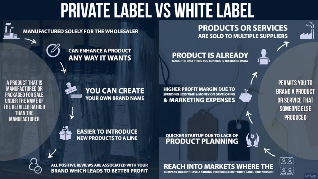 White Label CBD Gummies and Edibles Private Label vs White Label