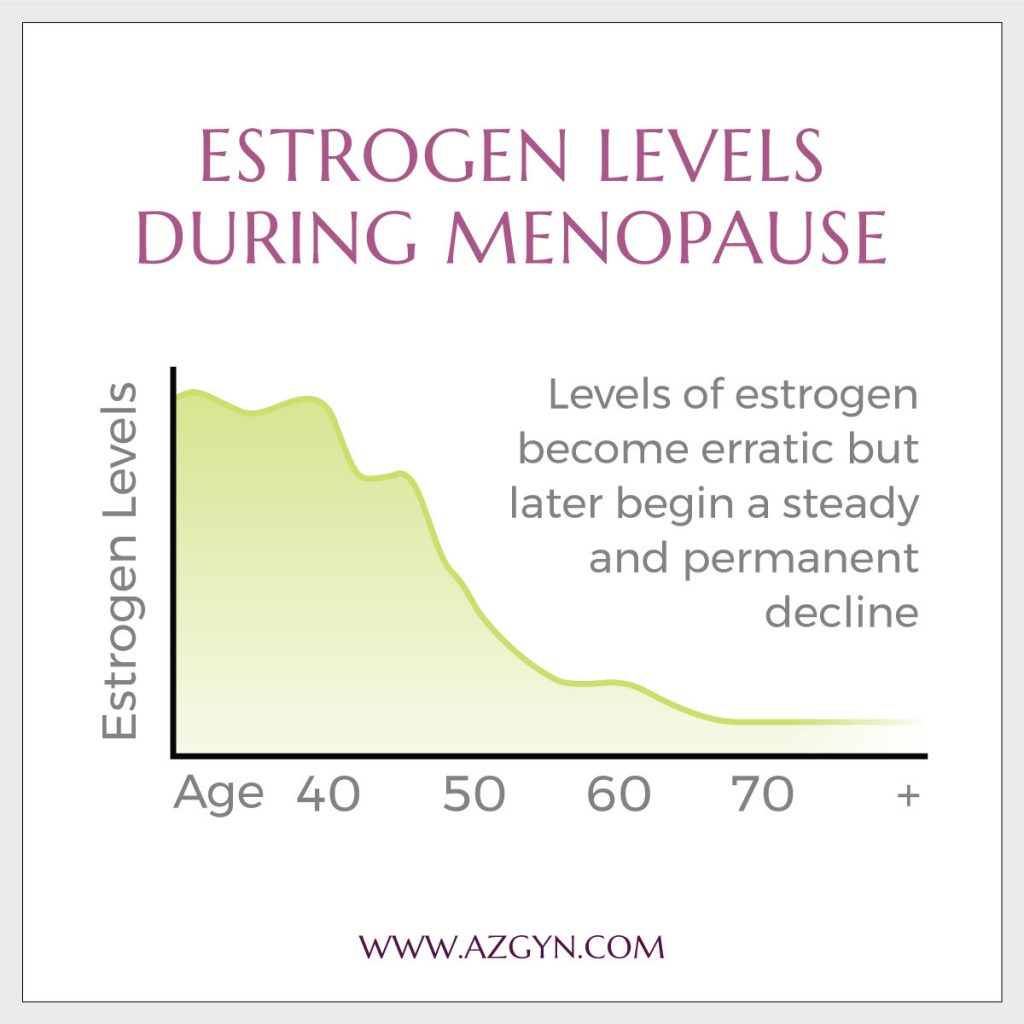 Estrogen Levels During Menopause Ages Graphic - Arizona Gynecology Consultants